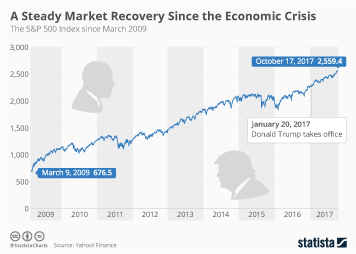 S&P 500 Shows How the Market Recovered After the Economic Crisis