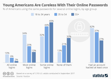 Young Americans Are Careless With Their Online Passwords
