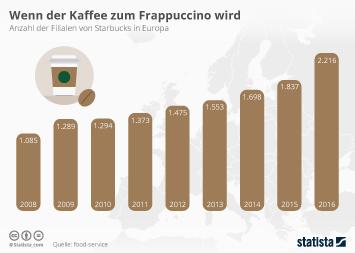 Starbucks Infografik - Wenn der Kaffee zum Frappuccino wird