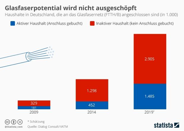 Anzahl deutscher Haushalte Glasfasernetz