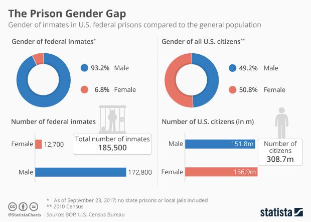 Blank Map Of California Prisons.Chart The Prison Gender Gap Statista