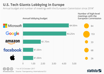Google, Apple, Facebook, and Amazon (GAFA) Infographic - U.S. Tech Giants Lobbying in Europe