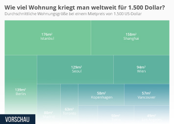 Hörbücher Infografik - Wie viel Wohnung kriegt man weltweit für 1.500 Dollar?