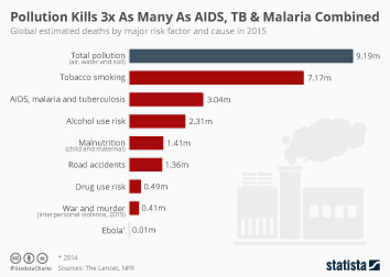 Pollution Kills 3x As Many As AIDS, TB & Malaria Combined