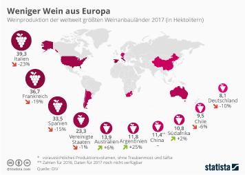 Weniger Wein aus Europa