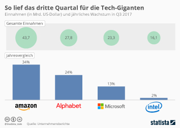 So lief das dritte Quartal für die Tech-Giganten