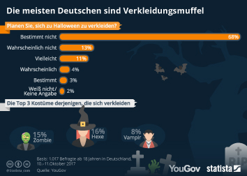 Halloween Infografik - Die meisten Deutschen sind Verkleidungsmuffel