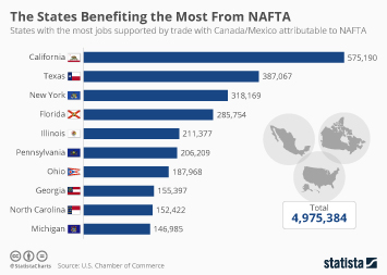 North American Free Trade Agreement Infographic - The States Benefiting the Most From NAFTA