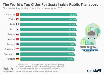 Transport Infrastructure in China Infographic - The World's Top Cities For Sustainable Transport