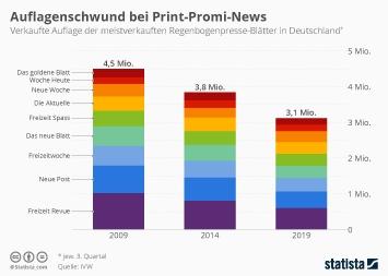 Auflagenschwund bei Print-Promi-News