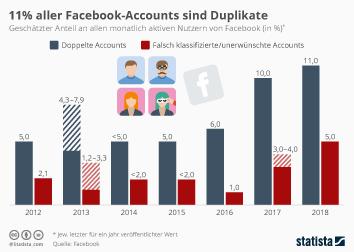 Facebook Infografik - 11% aller Facebook-Accounts sind Duplikate