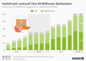 Lebensmittelkauf im Internet Infografik - HelloFresh verkauft fast 49 Millionen Mahlzeiten