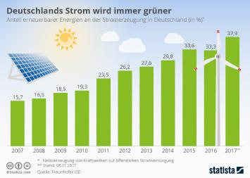 Deutschlands Strom wird immer grüner