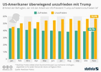 US-Amerikaner überwiegend unzufrieden mit Trump