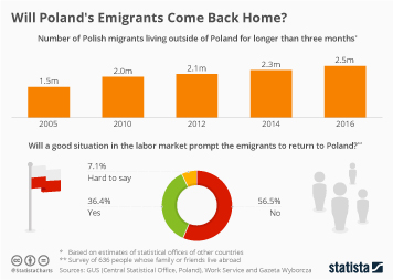 Poland Infographic - Will Poland's Emigrants Come Back Home?