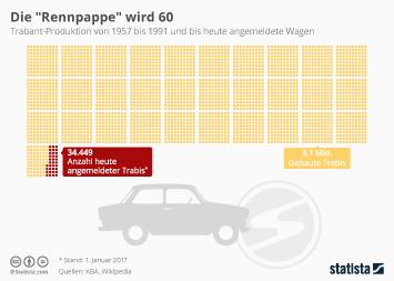 Automarken Infografik - Die