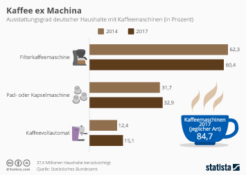 Mit welchen Automaten die Deutschen ihren Kaffee zubereiten