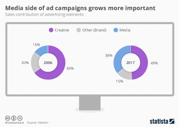 Kaffee Infografik - Media Side of Ad Campaigns Grows More Important