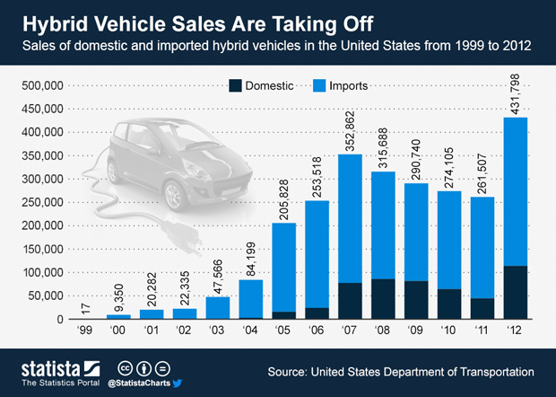 Chart Hybrid Vehicle S Are Taking Off Statista