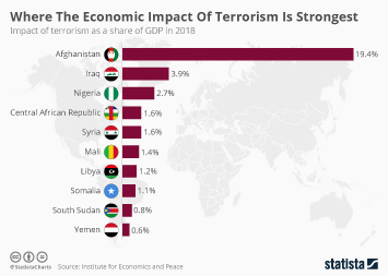 Where the Economic Impact of Terrorism is Strongest