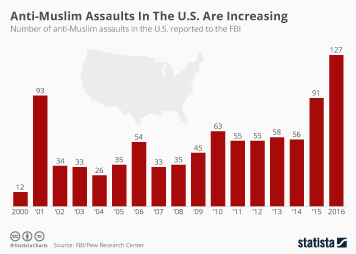 Chart: U S  Hate Crimes Rise For Third Straight Year | Statista