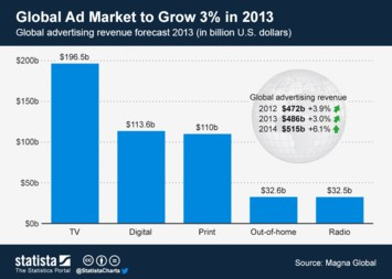 Global Ad Market to Grow 3% in 2013