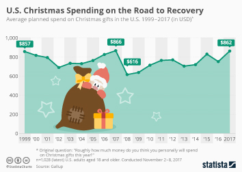U.S. Christmas Spending on the Road to Recovery