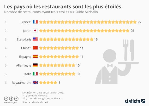 Graphique Les Pays Où Les Restaurants Sont Les Plus étoilés