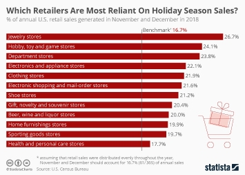 Which Retailers Are Most Reliant On Holiday Season Sales?