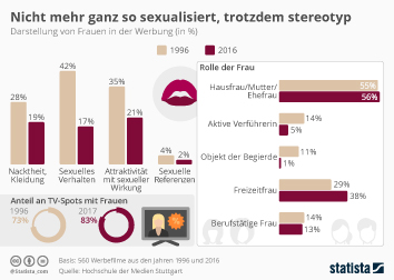 Frauen in Deutschland Infografik - Nicht mehr ganz so sexualisiert, trotzdem stereotyp