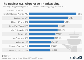 Thanksgiving Infographic - The Busiest U.S. Airports At Thanksgiving