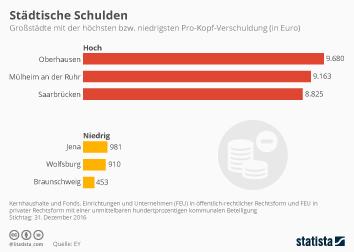 Staatsverschuldung Infografik - Braunschweig hui, Oberhausen pfui