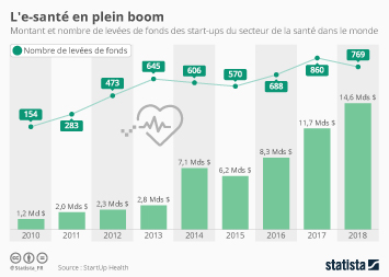 Les professionnels de la santé en France Infographie - L'e-santé en plein boom
