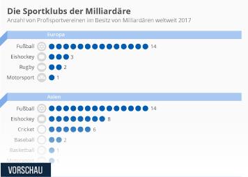 Sportvereine Infografik - Die Vereine der Vermögenden