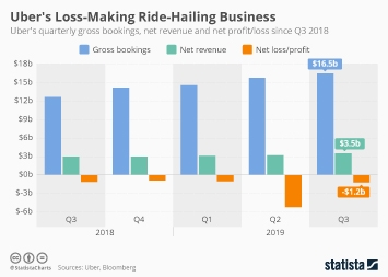 Electric Mobility Infographic - Uber's Loss-Making Ride-Hailing Business