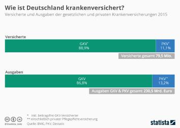 So ist Deutschland krankenversichert