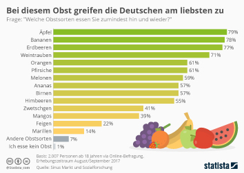 Ernährung Infografik - Das Lieblingsobst der Deutschen