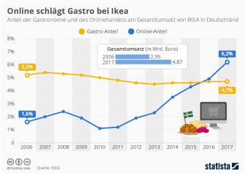 IKEA Infografik - Online schlägt Gastro bei Ikea