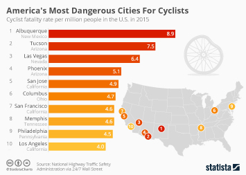 Cycling Infographic - America's Most Dangerous Cities For Cyclists