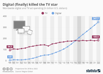 Digital Advertising Infographic - Digital (Finally) Killed the TV Star