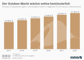 Sportartikel Infografik - Der Sport- und Outdoor-Markt wächst online kontinuierlich