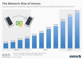 The Meteoric Rise of Venmo