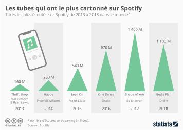 L'utilisation d'Internet en France Infographie - Les tubes qui ont le plus cartonné sur Spotify