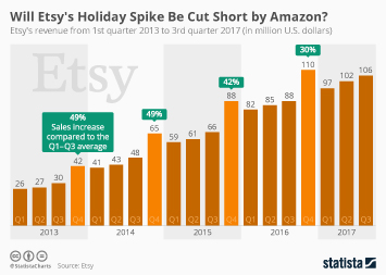 Etsy Infographic - Will Etsy's Holiday Spike Be Cut Short by Amazon?