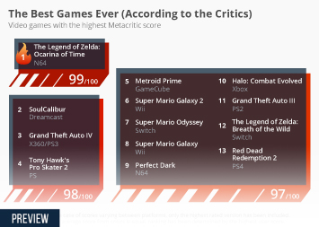 Chart: The Best Games Ever (According to the Critics) | Statista