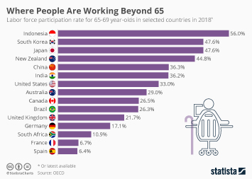 Retirement Saving in the United States Infographic - Where People Are Working Beyond 65