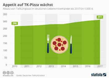Ernährungstrends in Deutschland Infografik - Die Deutschen kaufen immer mehr TK-Pizza
