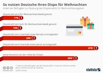 So nutzen Deutsche ihren Dispo für Weihnachten