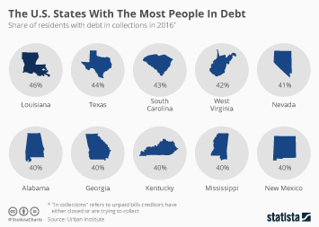 Personal Debt Infographic - The U.S. States With The Most People In Debt