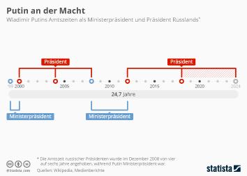 Putin tritt nächste Amtszeit als Präsident an
